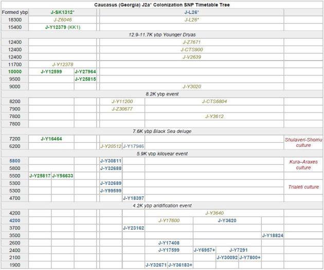 2 J Georgia (Caucasus) SNP Timetable